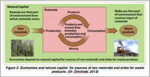 Environmental enterprise - Image: Economies and natural capital for sources of raw materials and sinks for waste products
