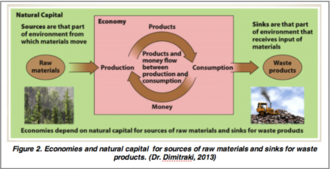 Environmental enterprise - Economies and natural capital for sources of raw materials and sinks for waste products