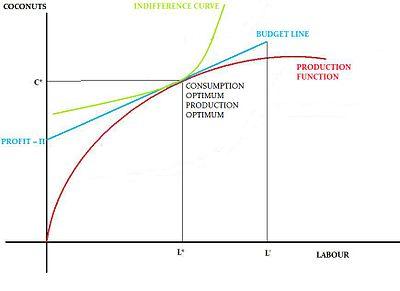 robinson crusoe economy wikipedia