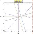 Esta gráfica representa una hipérbola girada un determinado ángulo.png