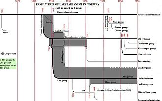 Laestadianism - Image: Family tree of laestadianism in Norway