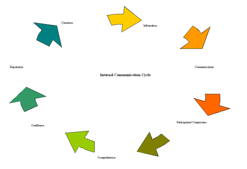 communication cycle 1 A model of the communication process 1 introduction  – encoding concludes the first cycle of the communication process – it involves sending word and nonverbal symbols to a receiver 29 the cycle repeated • the first receiver now becomes sender and vice versa • then identical communication cycle begins.