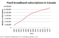 Fixed broadband subscriptions in Canada.png