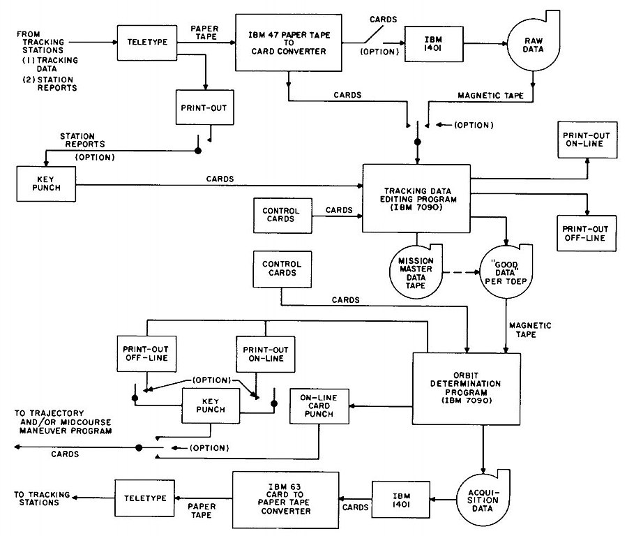 Project Planning Flow Chart: Functional block diagram of orbit determination operations ,Chart