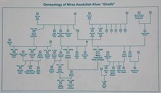 Ghalib ki Haveli - Image: Genealogy of Ghalib
