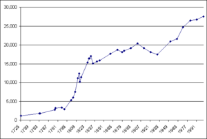 Demographics of Gibraltar - Civilian population in Gibraltar according to the censuses from 1725 to 2001