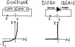 Giunzione p–n vs. diodo ideale.png