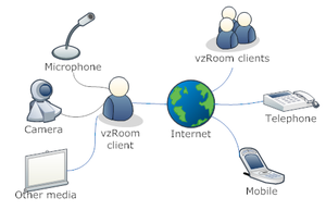 English: System diagram: How vzRoom users communicate with each other by different means.