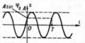 Harmonic oscillation.PNG