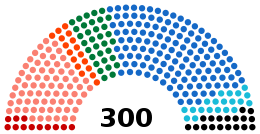 Current Structure of the Hellenic Parliament