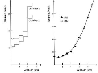 Cosmic ray - Increase of ionization with altitude as measured by Hess in 1912 (left) and by Kolhörster (right)