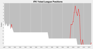 IFK Ystad HK - IFK Ystad's positions in the top division