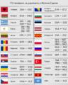 ITU East Europe.png