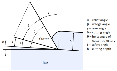 Ice drill cutter geometric parameters.png