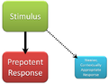 Inhibitory Response Diagram.png
