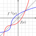 Inverse Function Graph.png