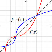 The graphs of y = ƒ(x) and y = ƒ–1(x). The dotted line is y = x.