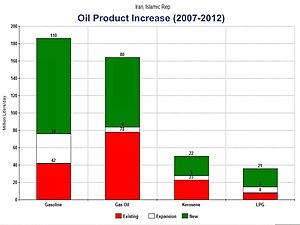 Petroleum industry in Iran - Iran's refining capacity (2007-2013 est.)