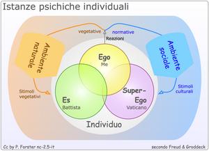 Italiano: Istanze psichiche umane: Ego, Es, Su...