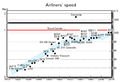 Jet Speed 1920-2010 E.PNG