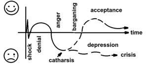 Kübler-Ross model - Diagram showing two possible outcomes of grief or a life-changing event developed for Jobcentre Plus by Eos