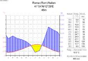 Wikipedia rom wikinews de for Via lima 7 roma