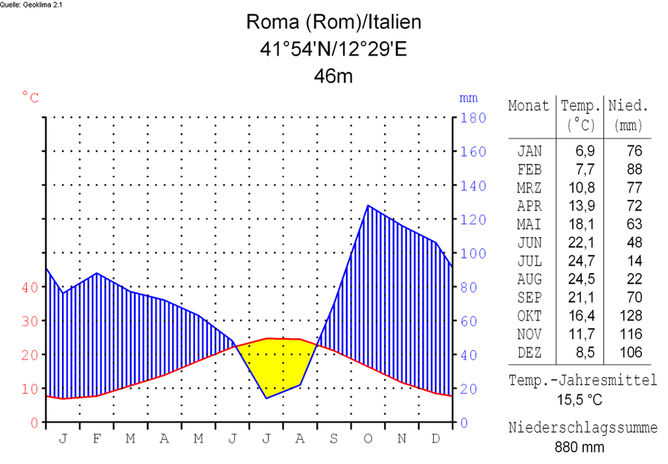 Klimadiagramm-deutsch-Roma (Rom)-Italien