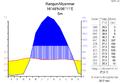 Klimadiagramm-metrisch-deutsch-Rangun.Myanmar.png