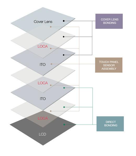 File:LOCA 3 applications industry.jpg