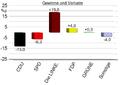 Landtagswahl im Saarland 2009 – Gewinne und Verluste (amtliches Endergebnis).PNG