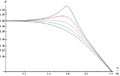 Loglog transfer function of filter diff damping factor.png