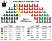 München - Stadtratswahl 2008 - Sitzverteilung
