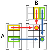 Matrix multiplication diagram.svg