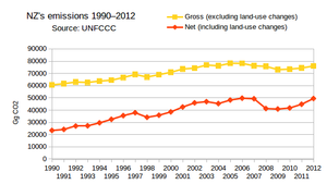 Climate change in New Zealand - New Zealand's emissions from 1990 to 2012