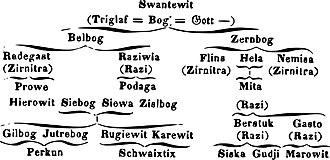 Slavic paganism - Hanuš