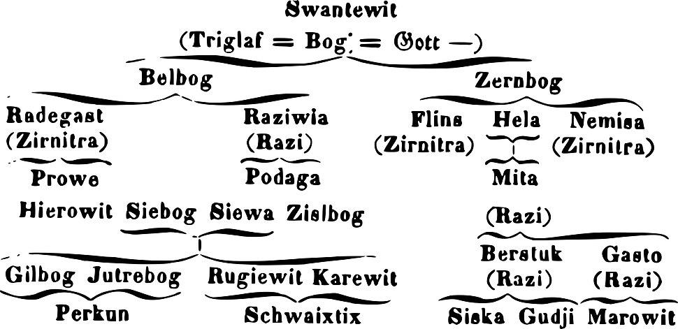 Northwestern Slavic divine hierarchy, Hanuš 1842