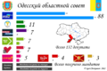 Odessa Oblast local election, 2010.png