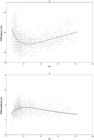 P300 (neuroscience) - Image: P300 latency and amplitude trajectories across the lifespan as obtained from the cross sectional dataset