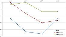 PISAの読解力、数学的 ... : 小学3年生の算数 : 算数