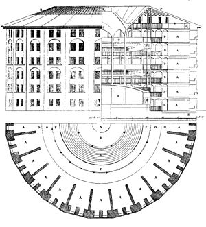 Panopticon - Elevation, section and plan of Jeremy Bentham's Panopticon penitentiary, drawn by Willey Reveley, 1791