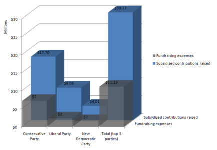 Party-level fundraising costs vs. party-level contributions raised at top 3 Canadian federal parties in 2009