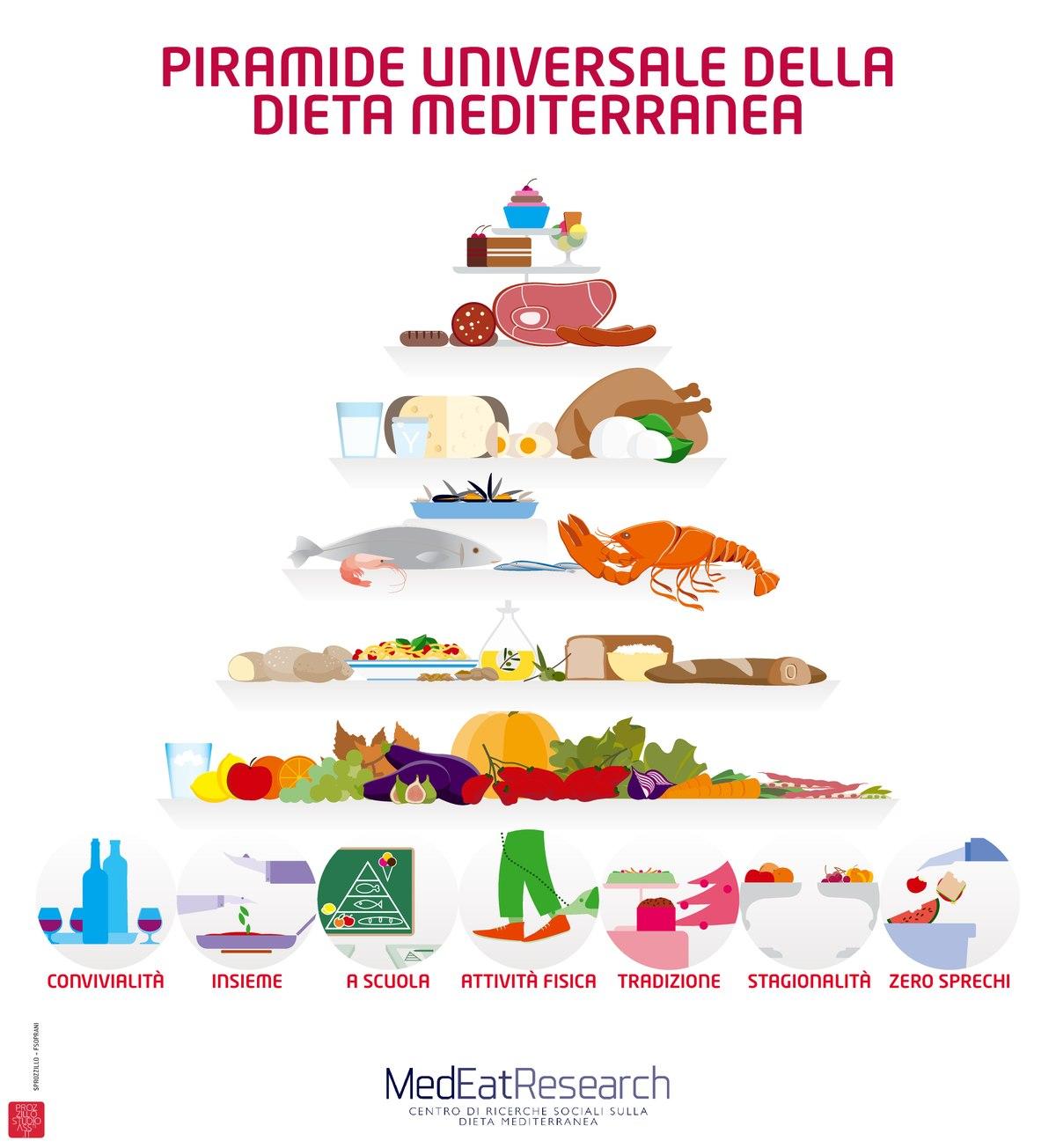 dieta wikipedia