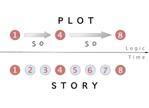Plot (narrative) - Image: Plot v. story en