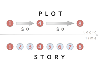 Plot (narrative) concept in narratology: presentation of a sequence of events in a narrative work