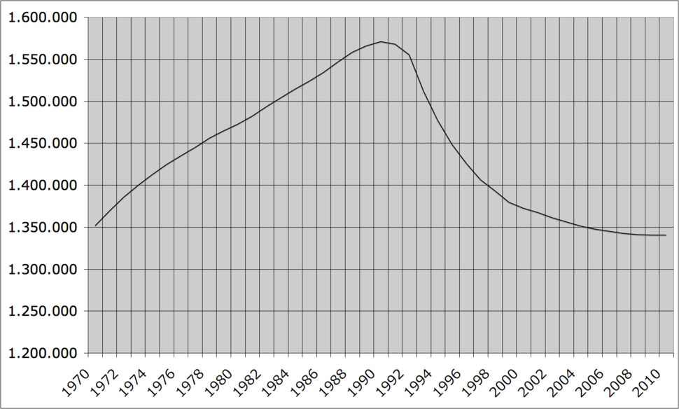 Population of Estonia (1970-2010)