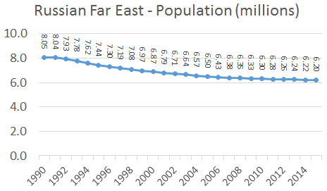 Population of the Russian Far East, 1990-2015
