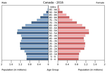 Population pyramid of Canada 2016.png