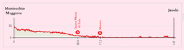 Profile stage 13 - Giro d'Italia 2015.png