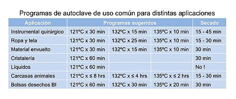 Programas de autoclave comunes.jpg