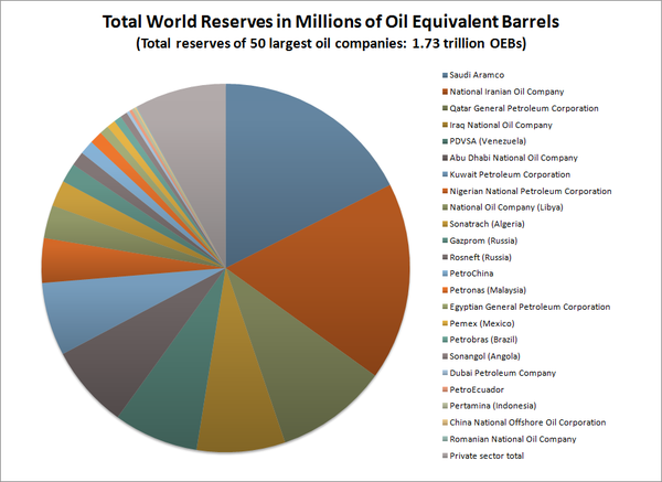 "The distribution of oil and gas reserves among the world's 50 largest oil companies. The reserves of the privately owned companies are grouped together. The oil produced by the ""supermajor"" companies accounts for less than 15 percent of the total world supply. Over 80% of the world's reserves of oil and natural gas are controlled by national oil companies. Of the world's 20 largest oil companies, 15 are state-owned oil companies. Reservespie.png"